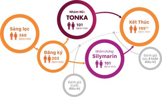 Nghiên cứu lâm sàng tác dụng hạ men gan của Tonka so với Silymarin